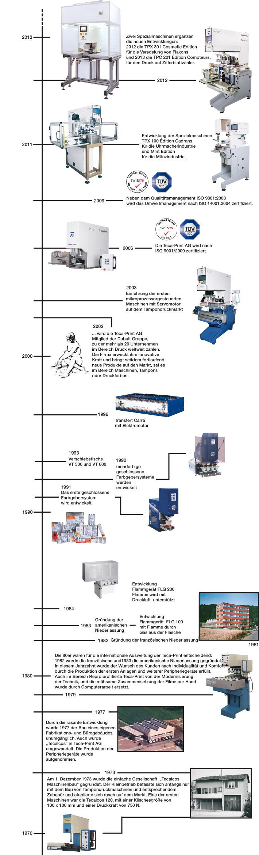 Firmengeschichte Teca-Print
