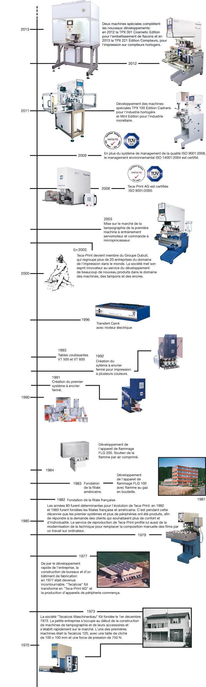 Histoire de Teca-Print